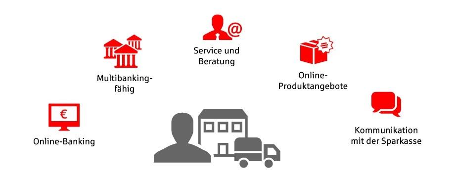 Firmenkundenportal Sparkasse Heidelberg
